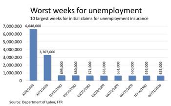 2020 Worst Weeks for Unemployment