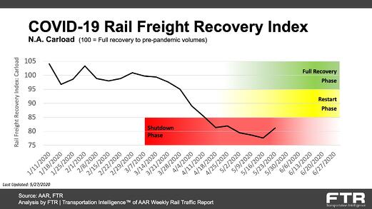 COVID-19 Rail Freight Recovery Index_20200527-1