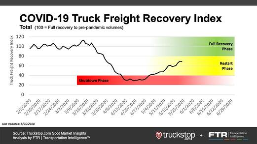 COVID-19 Truck Freight Recovery Index_20200525
