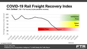 COVID-19 Rail Freight Recovery Index - North American Carload