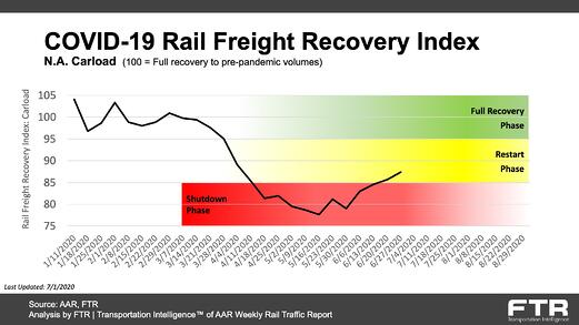 COVID-19 Rail Freight Recovery Index_20200701