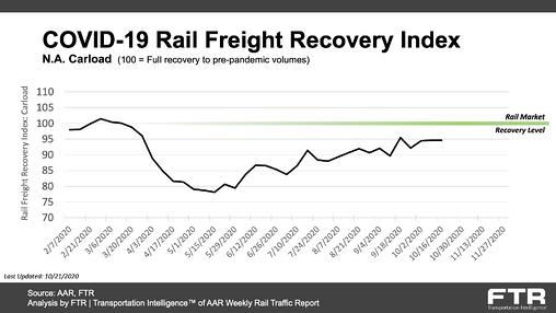 COVID-19 Rail Freight Recovery Index_20201021-1