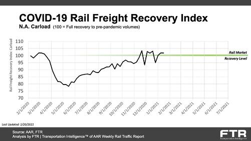 COVID-19 Rail Freight Recovery Index_20210120