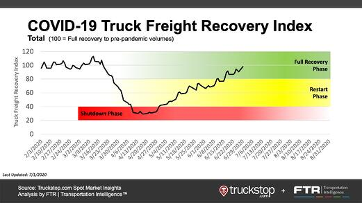 COVID-19 Truck Freight Recovery Index_20200701