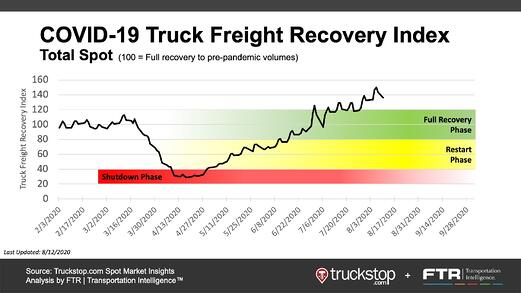 Covid-19 Truck Freight Recovery Index