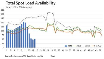 Total Spot Load Availability