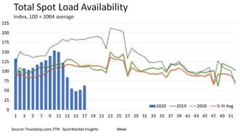 Spot Load Availability