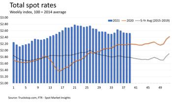 Total Rates 10.4