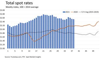 Total Rates 9.27