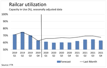 Railcar Utilization from the Rail Equipment Outlook