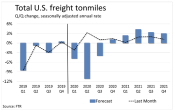 Total US Freight Tonmiles from the Freight Outlook