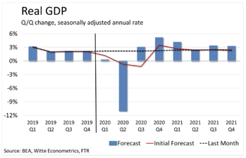Real GDP from the Recession Outlook
