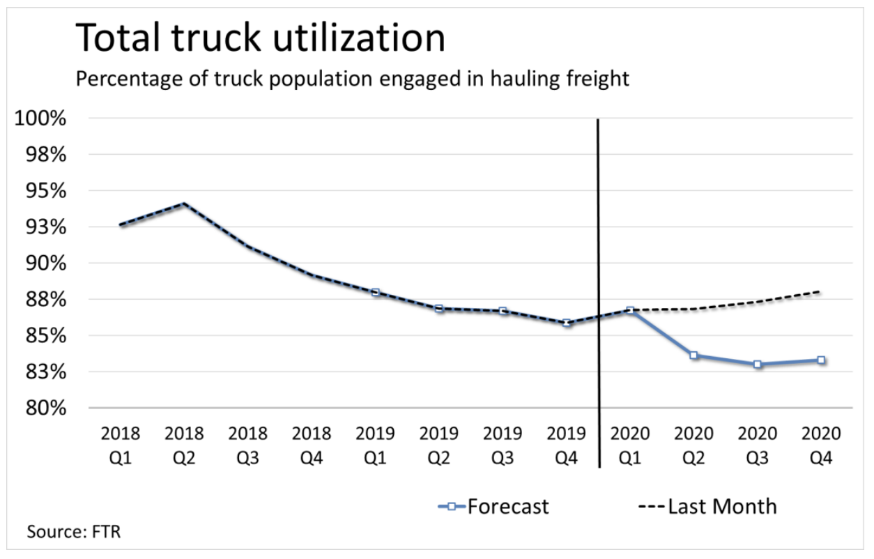Total Truck Utilization from the CV Equipment Outlook