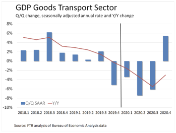 GDP Goods Transport Sector from the Weekly Update
