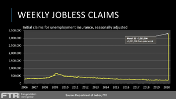 Weekly Jobless Claims [FTR]