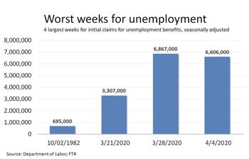 Worst Weeks for Unemployment