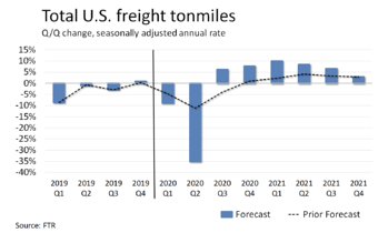 Total US Freight Tonmiles