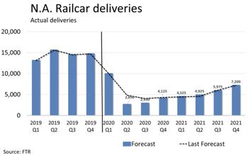 Railcar Deliveries