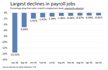 Largest Declines in Payroll Jobs