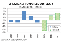 Chemiicals Tonmiles Outlook 2020