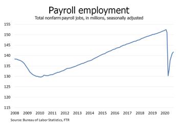 Payroll Employment
