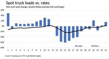 loads vs rates-3