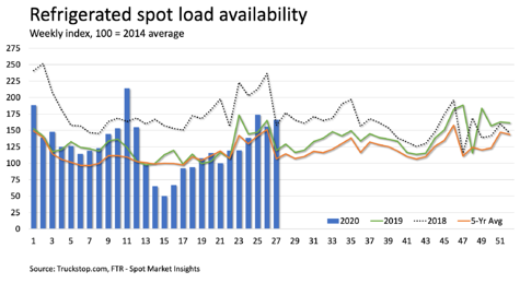 Refrigerated Spot Load Availability